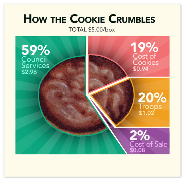 cookie-chart-2